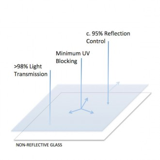 Non-Reflective-Glass