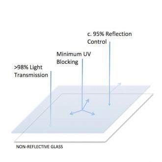 Non-Reflective-Glass