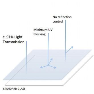 Standard-Glass