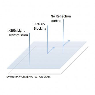 UV-Protection-Glass
